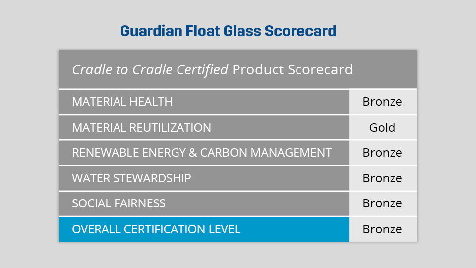 Float Glass Scorecard